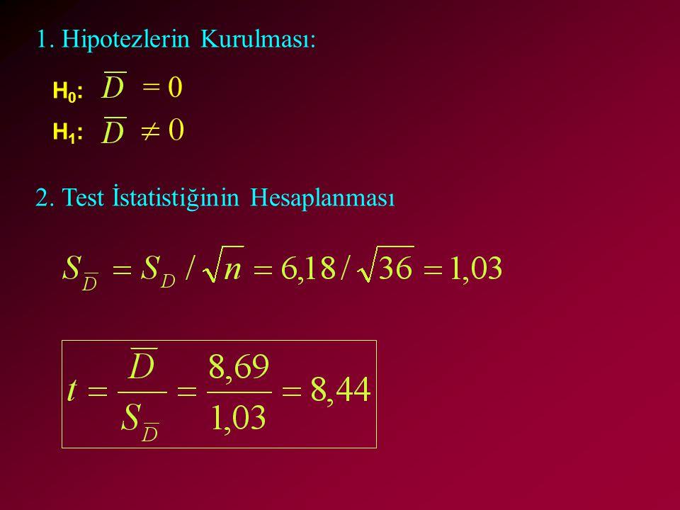 H0:H1:H0:H1: = 0 1. Hipotezlerin Kurulması: 2. Test İstatistiğinin Hesaplanması