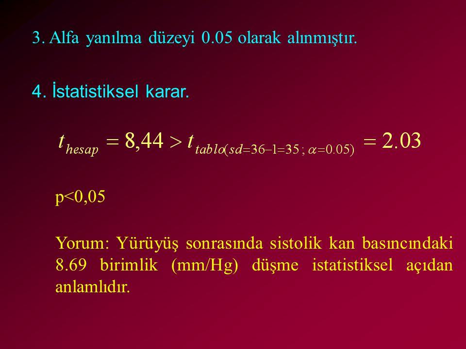 3. Alfa yanılma düzeyi 0.05 olarak alınmıştır. 4. İstatistiksel karar. p<0,05 Yorum: Yürüyüş sonrasında sistolik kan basıncındaki 8.69 birimlik (mm/Hg