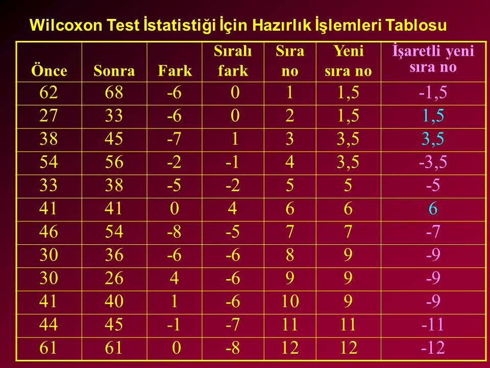 ÖnceSonraFark Sıralı fark Sıra no Yeni sıra no İşaretli yeni sıra no 6268-6 011,5-1,5 2733-6 021,5 3845-7 133,5 5456-243,5-3,5 3338-5-255-5 41 04666 4