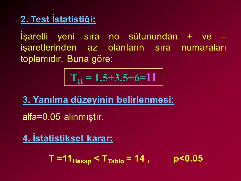2. Test İstatistiği: İşaretli yeni sıra no sütunundan + ve – işaretlerinden az olanların sıra numaraları toplamıdır. Buna göre: T H = 1,5+3,5+6= 11 4.