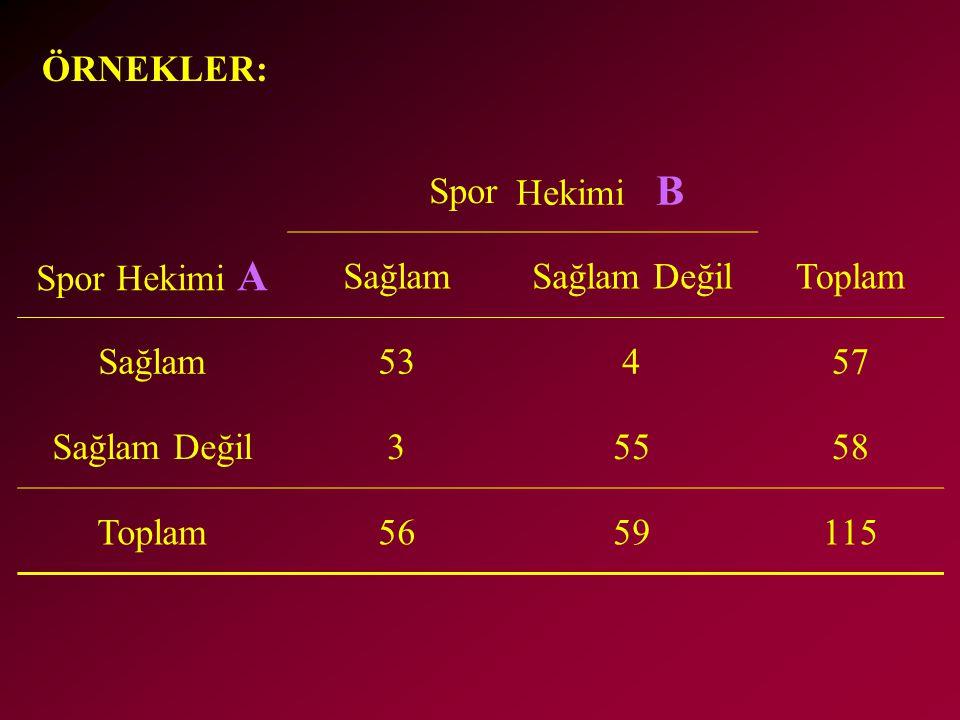 ÖRNEKLER: Spor Hekimi B Spor Hekimi A SağlamSağlam DeğilToplam Sağlam53457 Sağlam Değil35558 Toplam5659115