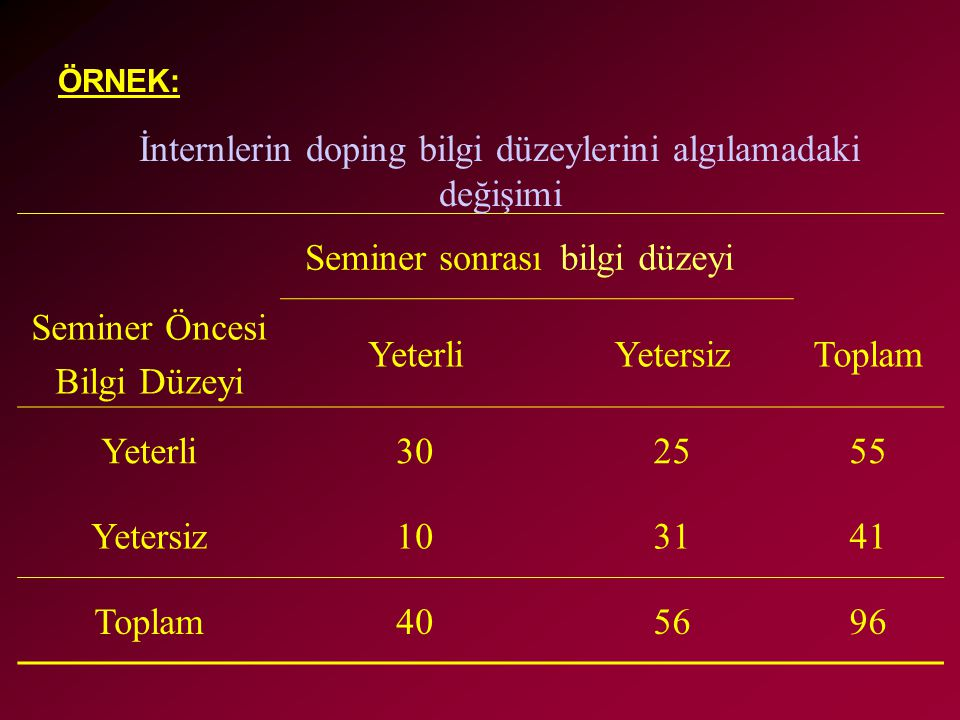 ÖRNEK: Seminer sonrasıbilgi düzeyi Seminer Öncesi Bilgi Düzeyi YeterliYetersizToplam Yeterli302555 Yetersiz103141 Toplam405696 İnternlerin doping bilg
