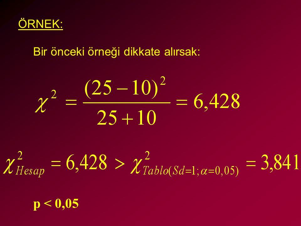 ÖRNEK: Bir önceki örneği dikkate alırsak: p < 0,05