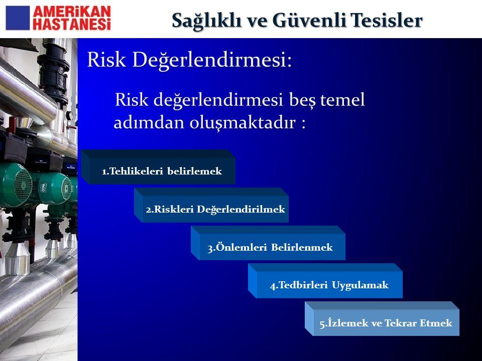 Sağlıklı ve Güvenli Tesisler 1.Tehlikeleri belirlemek 2.Riskleri Değerlendirilmek 3.Önlemleri Belirlenmek 4.Tedbirleri Uygulamak 5.İzlemek ve Tekrar E
