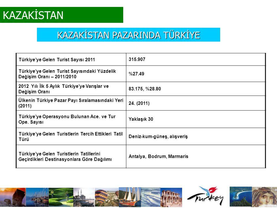 KAZAKİSTAN Türkiye'ye Gelen Turist Sayısı 2011 315.907 Türkiye'ye Gelen Turist Sayısındaki Yüzdelik Değişim Oranı – 2011/2010 %27.49 2012 Yılı İlk 5 A
