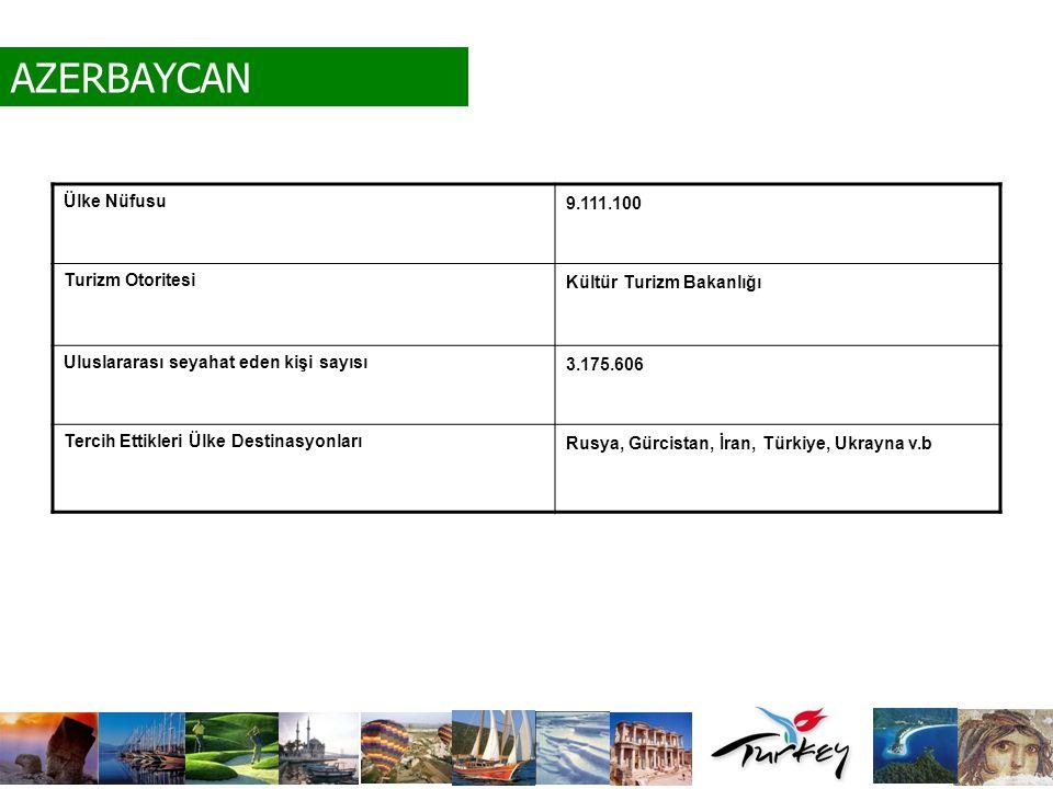 Ülke Nüfusu 9.111.100 Turizm Otoritesi Kültür Turizm Bakanlığı Uluslararası seyahat eden kişi sayısı 3.175.606 Tercih Ettikleri Ülke Destinasyonları R