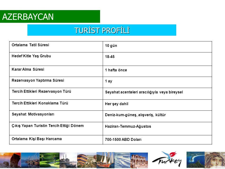 TURİST PROFİLİ AZERBAYCAN Ortalama Tatil Süresi 10 gün Hedef Kitle Yaş Grubu 18-45 Karar Alma Süresi 1 hafta önce Rezervasyon Yaptırma Süresi 1 ay Ter