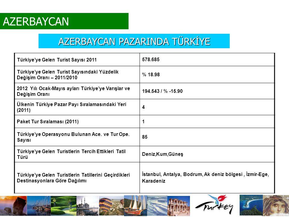 Türkiye'ye Gelen Turist Sayısı 2011 578.685 Türkiye'ye Gelen Turist Sayısındaki Yüzdelik Değişim Oranı – 2011/2010 % 18.98 2012 Yılı Ocak-Mayıs ayları