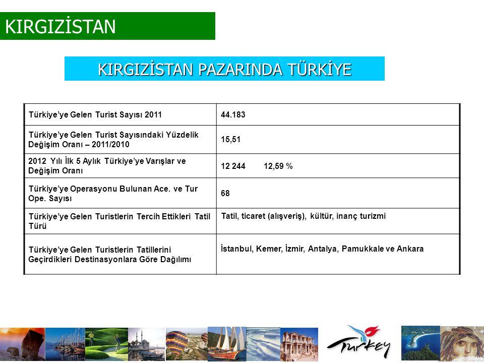 KIRGIZİSTAN Türkiye'ye Gelen Turist Sayısı 2011 44.183 Türkiye'ye Gelen Turist Sayısındaki Yüzdelik Değişim Oranı – 2011/2010 15,51 2012 Yılı İlk 5 Ay