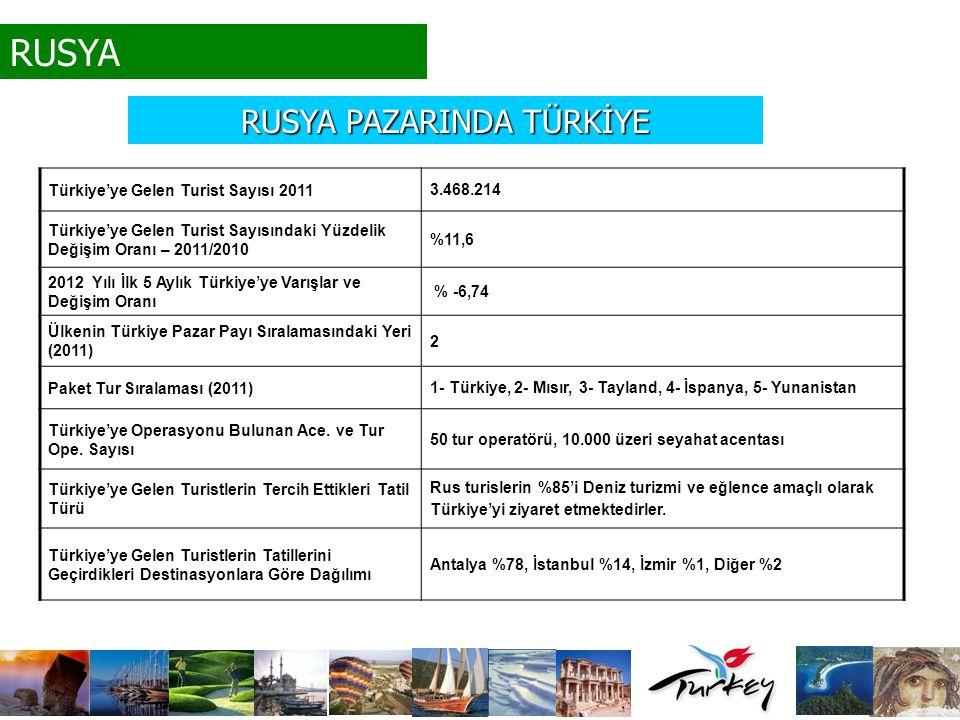 RUSYA Türkiye'ye Gelen Turist Sayısı 2011 3.468.214 Türkiye'ye Gelen Turist Sayısındaki Yüzdelik Değişim Oranı – 2011/2010 %11,6 2012 Yılı İlk 5 Aylık