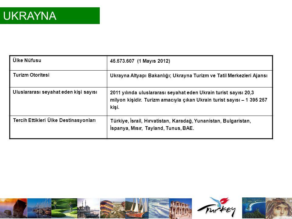 UKRAYNA Ülke Nüfusu 45.573.607 (1 Mayıs 2012) Turizm Otoritesi Ukrayna Altyapı Bakanlığı; Ukrayna Turizm ve Tatil Merkezleri Ajansı Uluslararası seyah