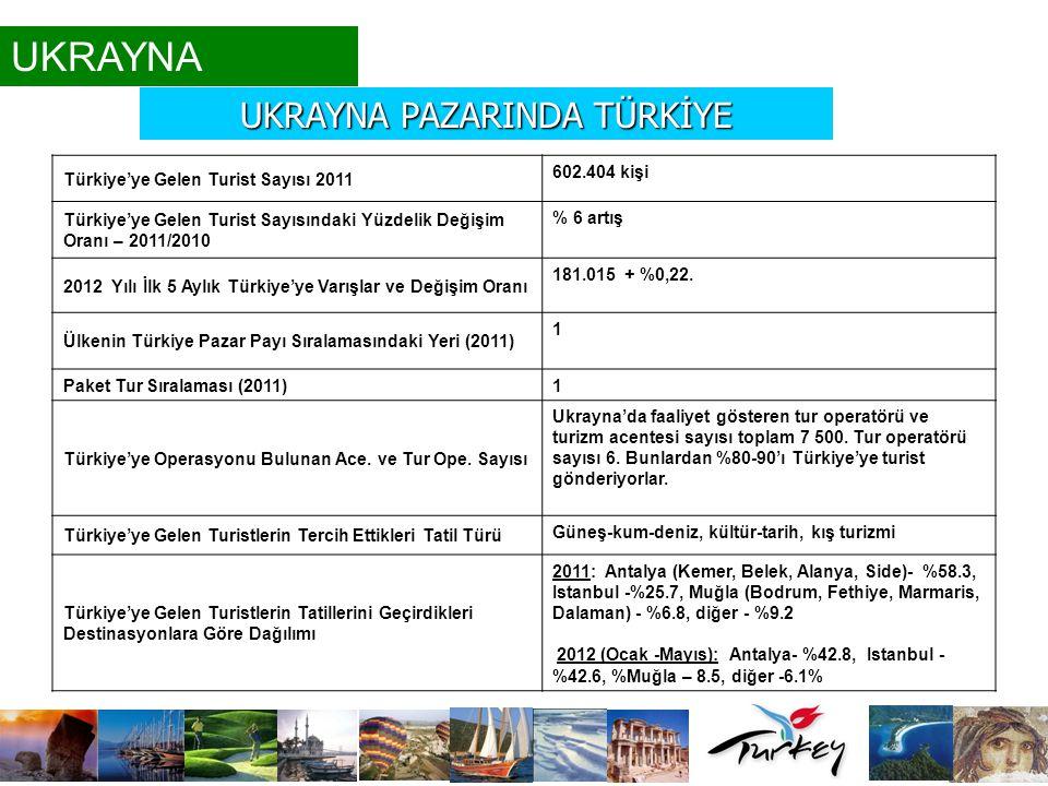 Türkiye'ye Gelen Turist Sayısı 2011 602.404 kişi Türkiye'ye Gelen Turist Sayısındaki Yüzdelik Değişim Oranı – 2011/2010 % 6 artış 2012 Yılı İlk 5 Aylı