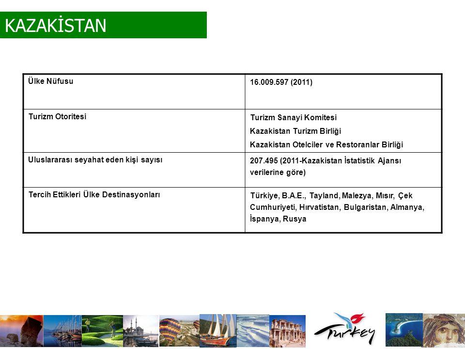 KAZAKİSTAN Ülke Nüfusu 16.009.597 (2011) Turizm Otoritesi Turizm Sanayi Komitesi Kazakistan Turizm Birliği Kazakistan Otelciler ve Restoranlar Birliği