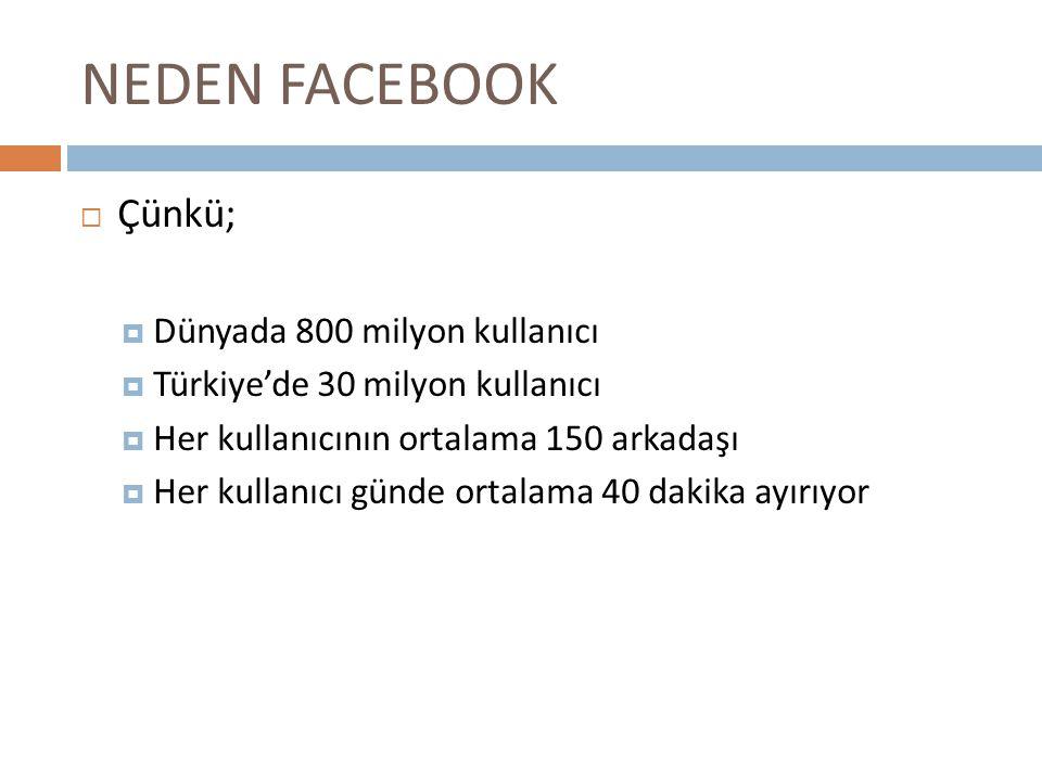 NEDEN FACEBOOK  Çünkü;  Dünyada 800 milyon kullanıcı  Türkiye'de 30 milyon kullanıcı  Her kullanıcının ortalama 150 arkadaşı  Her kullanıcı günde