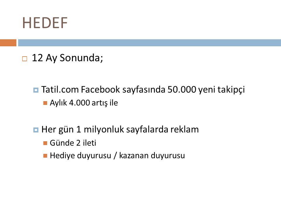 HEDEF  12 Ay Sonunda;  Tatil.com Facebook sayfasında 50.000 yeni takipçi Aylık 4.000 artış ile  Her gün 1 milyonluk sayfalarda reklam Günde 2 ileti