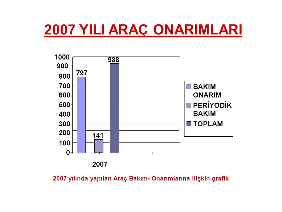 2007 yılında yapılan Araç Bakım- Onarımlarına ilişkin grafik 2007 YILI ARAÇ ONARIMLARI 938 0 100 200 300 400 500 600 700 800 900 1000 2007 BAKIM ONARIM PERİYODİK BAKIM TOPLAM 141 797