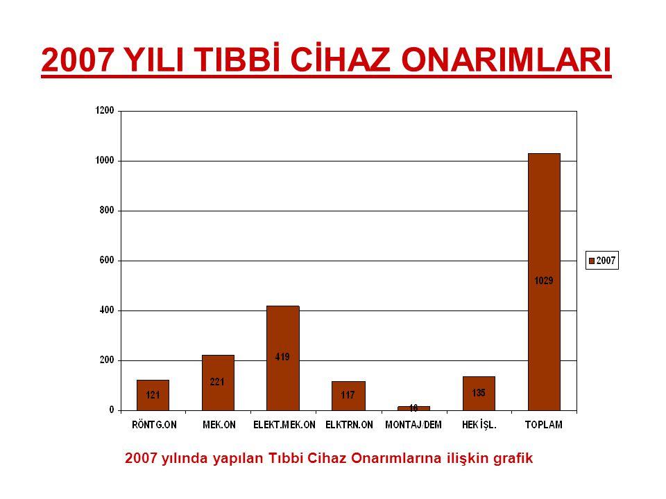 2007 yılında yapılan Tıbbi Cihaz Onarımlarına ilişkin grafik 2007 YILI TIBBİ CİHAZ ONARIMLARI