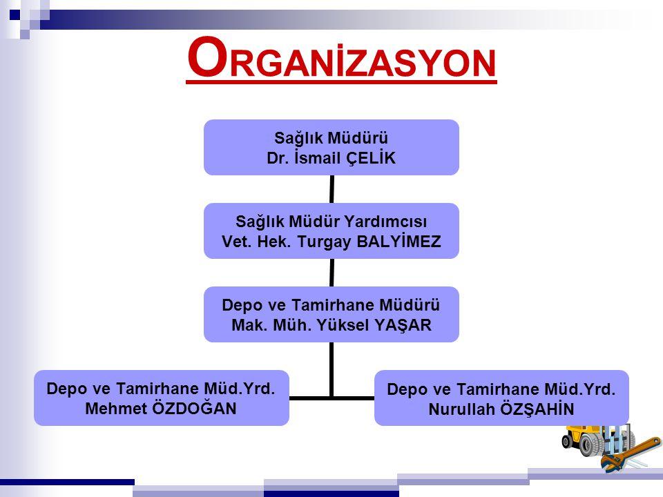 O RGANİZASYON Sağlık Müdürü Dr. İsmail ÇELİK Sağlık Müdür Yardımcısı Vet. Hek. Turgay BALYİMEZ Depo ve Tamirhane Müdürü Mak. Müh. Yüksel YAŞAR Depo ve