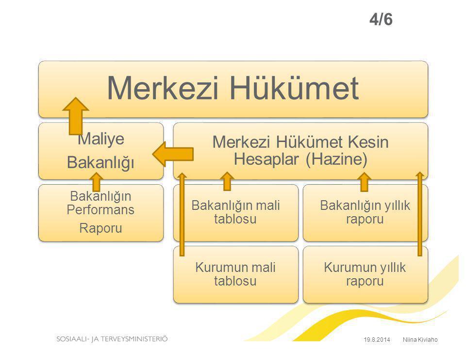 4/6 Merkezi Hükümet Merkezi Hükümet Kesin Hesaplar (Hazine) Bakanlığın yıllık raporu Kurumun yıllık raporu Bakanlığın mali tablosu Kurumun mali tablos