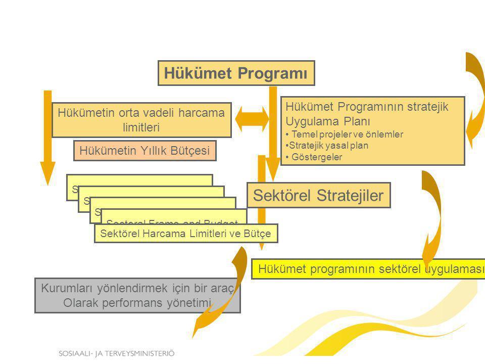 Hükümet Programı Hükümet Programının stratejik Uygulama Planı Temel projeler ve önlemler Stratejik yasal plan Göstergeler Sektörel Stratejiler Hükümet