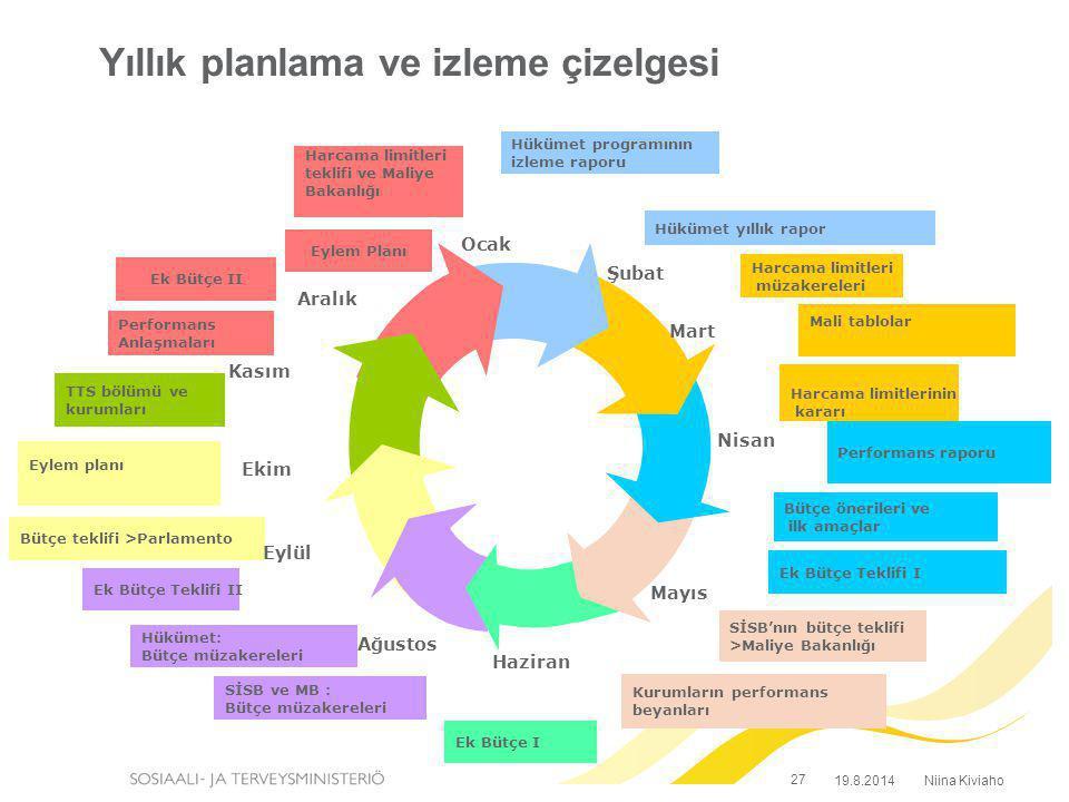 Yıllık planlama ve izleme çizelgesi Niina Kiviaho19.8.2014 Harcama limitleri teklifi ve Maliye Bakanlığı Performans Anlaşmaları Eylem Planı Eylem plan