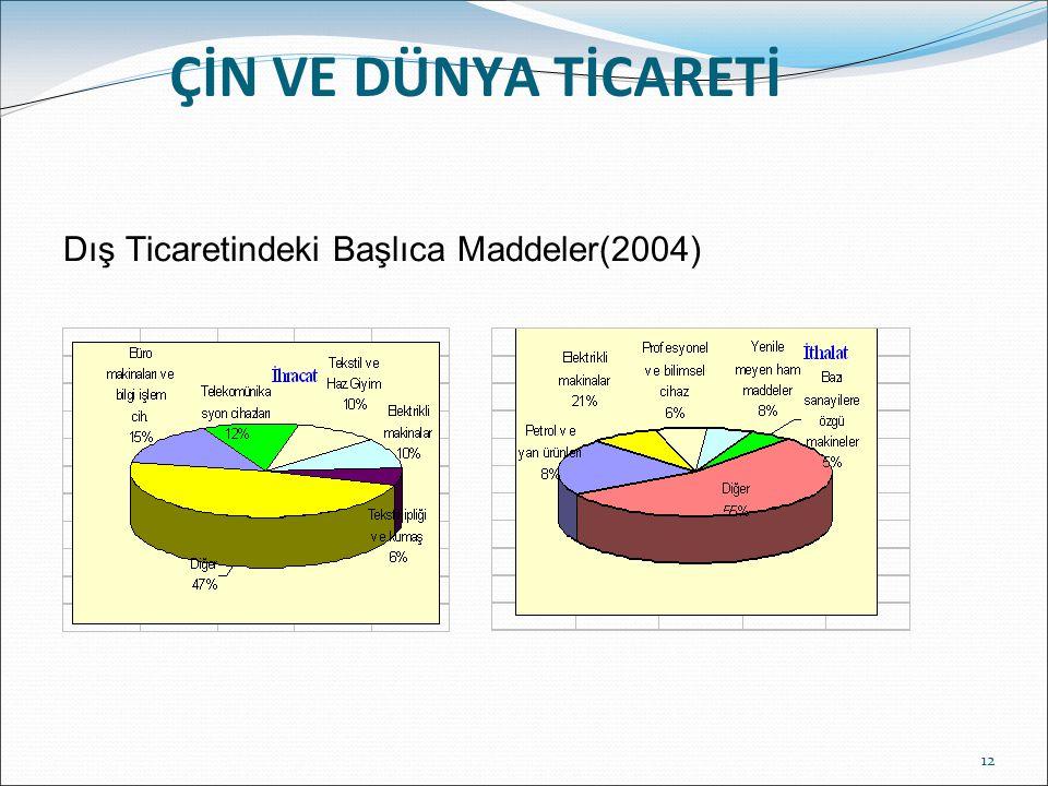 12 ÇİN VE DÜNYA TİCARETİ Dış Ticaretindeki Başlıca Maddeler(2004)
