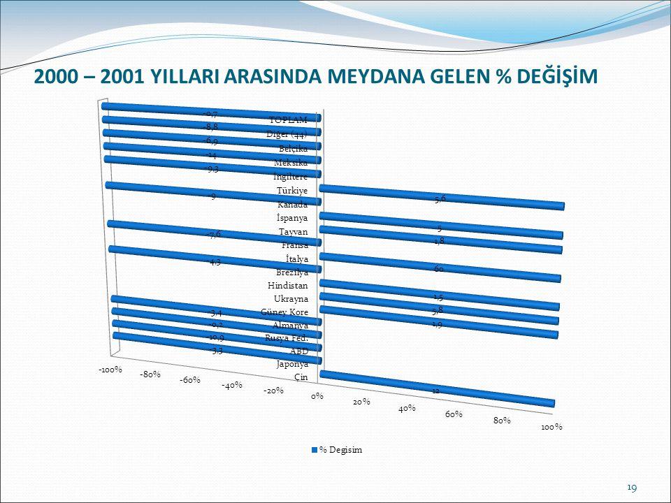 19 2000 – 2001 YILLARI ARASINDA MEYDANA GELEN % DEĞİŞİM