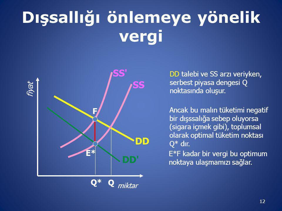 Dışsallığı önlemeye yönelik vergi 12 miktar fiyat DD SS DD talebi ve SS arzı veriyken, serbest piyasa dengesi Q noktasında oluşur.