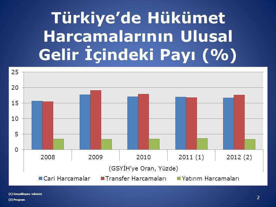 Türkiye'de Hükümet Harcamaları (2005,2010) (Milyon TL) 3
