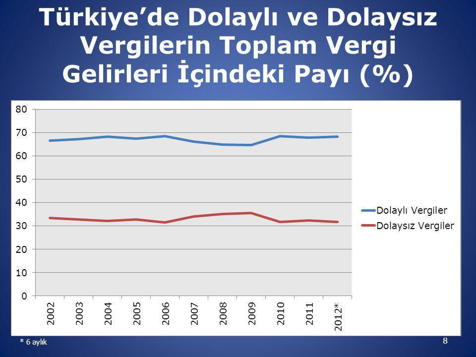 8 Türkiye'de Dolaylı ve Dolaysız Vergilerin Toplam Vergi Gelirleri İçindeki Payı (%) * 6 aylık