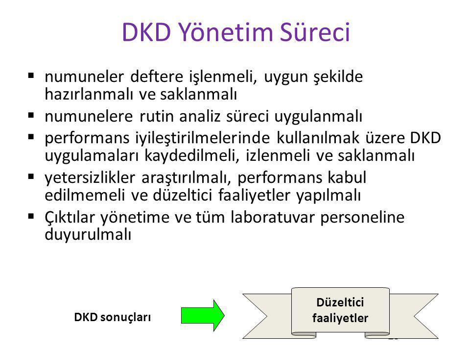 28 DKD Yönetim Süreci  numuneler deftere işlenmeli, uygun şekilde hazırlanmalı ve saklanmalı  numunelere rutin analiz süreci uygulanmalı  performan