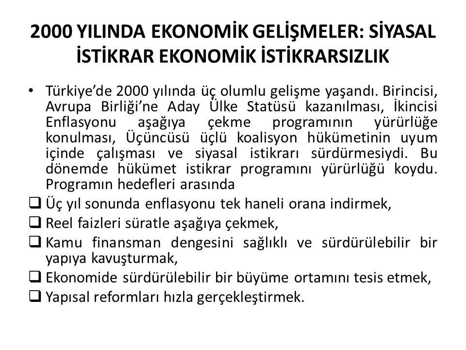 2000 YILINDA EKONOMİK GELİŞMELER: SİYASAL İSTİKRAR EKONOMİK İSTİKRARSIZLIK Türkiye'de 2000 yılında üç olumlu gelişme yaşandı. Birincisi, Avrupa Birliğ