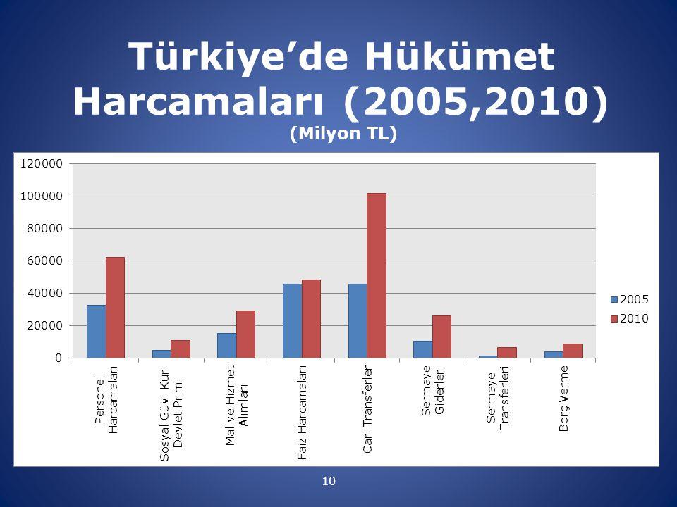 Türkiye'de Hükümet Harcamaları (2005,2010) (Milyon TL) 10