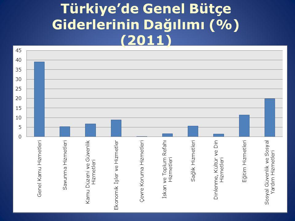 Türkiye'de Genel Bütçe Giderlerinin Dağılımı (%) (2011)