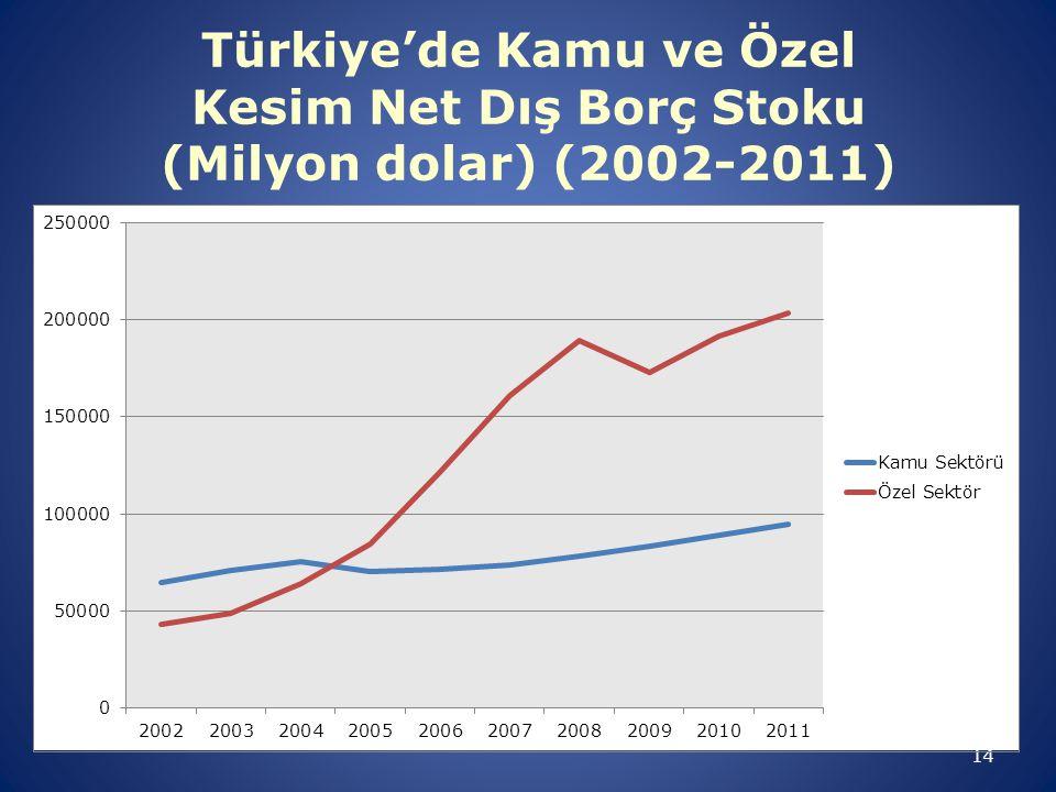 14 Türkiye'de Kamu ve Özel Kesim Net Dış Borç Stoku (Milyon dolar) (2002-2011)