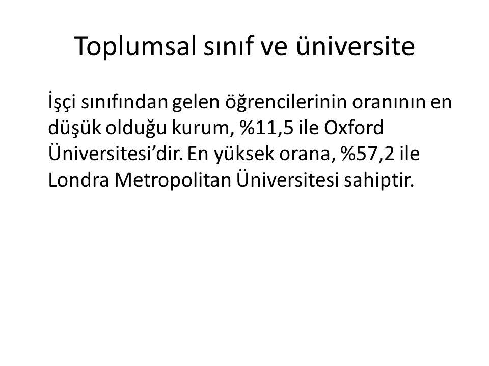 Toplumsal sınıf ve üniversite İşçi sınıfından gelen öğrencilerinin oranının en düşük olduğu kurum, %11,5 ile Oxford Üniversitesi'dir. En yüksek orana,