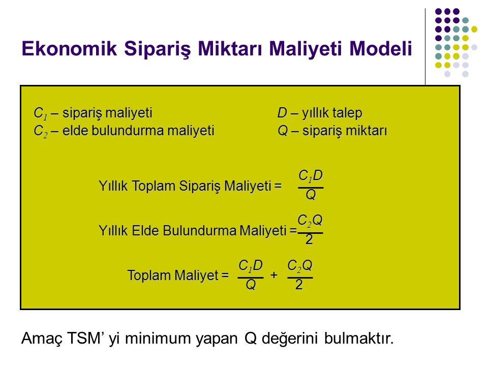 Ekonomik Sipariş Miktarı Maliyeti Modeli C 1 – sipariş maliyetiD – yıllık talep C 2 – elde bulundurma maliyetiQ – sipariş miktarı Yıllık Toplam Sipari