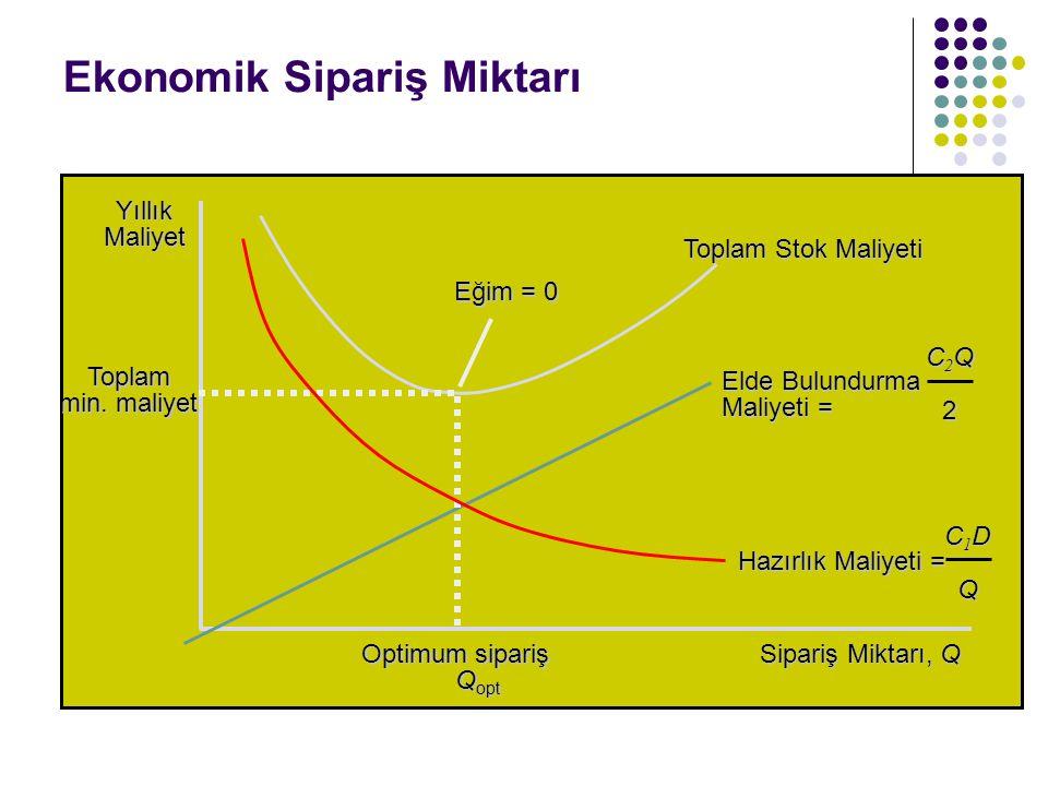 Ekonomik Sipariş Miktarı Sipariş Miktarı, Q Yıllık Maliyet Toplam Stok Maliyeti Elde Bulundurma Maliyeti = C2QC2Q22C2QC2Q222 Eğim = 0 Toplam min. mali