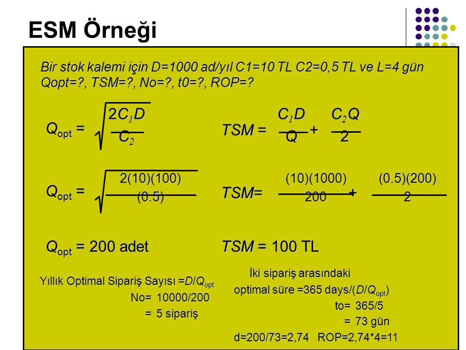 ESM Örneği Bir stok kalemi için D=1000 ad/yıl C1=10 TL C2=0,5 TL ve L=4 gün Qopt=?, TSM=?, No=?, t0=?, ROP=? Q opt = 2C1D2C1DC2C22C1D2C1DC2C2 2(10)(10