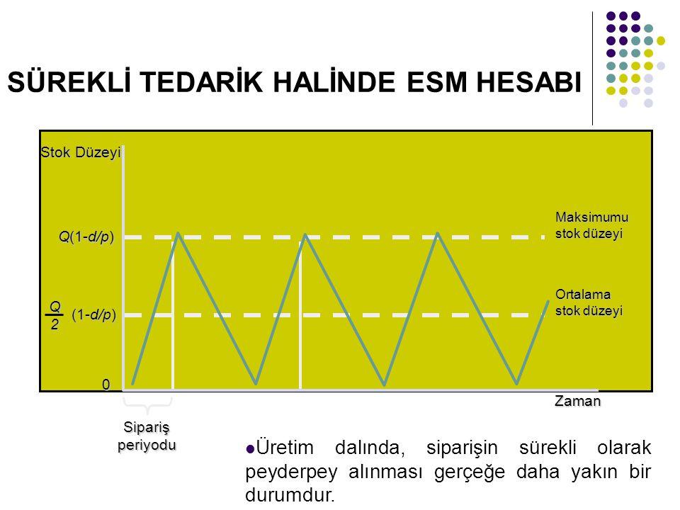 SÜREKLİ TEDARİK HALİNDE ESM HESABI Q(1-d/p) Stok Düzeyi (1-d/p) Q2Zaman 0 Sipariş periyodu Maksimumu stok düzeyi Ortalama stok düzeyi Üretim dalında,