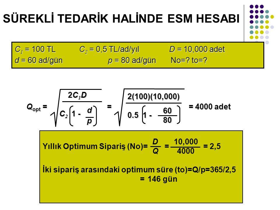 SÜREKLİ TEDARİK HALİNDE ESM HESABI C 1 = 100 TL C 2 = 0,5 TL/ad/yıl D = 10,000 adet d = 60 ad/günp = 80 ad/gün No=? to=? Q opt = = = 4000 adet 2C 1 D