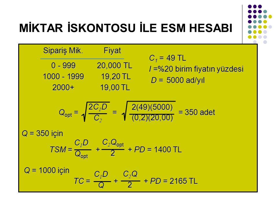MİKTAR İSKONTOSU İLE ESM HESABI Sipariş Mik.Fiyat 0 - 99920,000TL 1000 - 1999 19,20 TL 2000+ 19,00 TL C 1 =49 TL I =%20 birim fiyatın yüzdesi D =5000