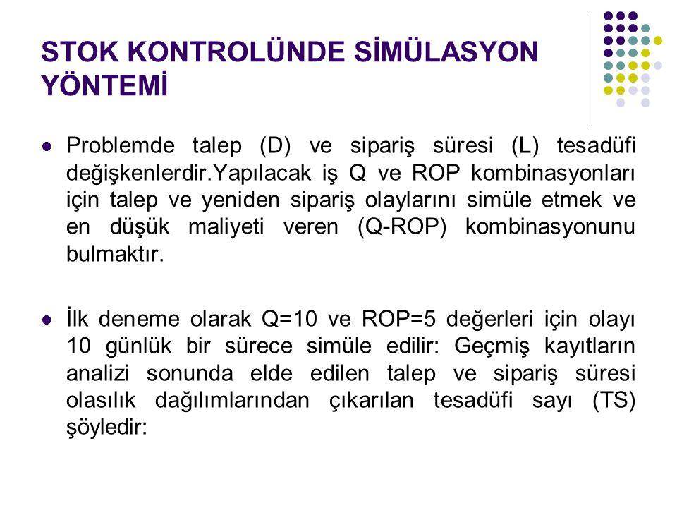 STOK KONTROLÜNDE SİMÜLASYON YÖNTEMİ Problemde talep (D) ve sipariş süresi (L) tesadüfi değişkenlerdir.Yapılacak iş Q ve ROP kombinasyonları için talep