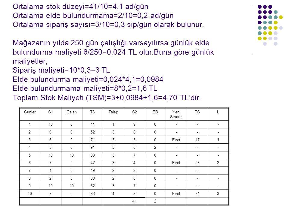 Ortalama stok düzeyi=41/10=4,1 ad/gün Ortalama elde bulundurmama=2/10=0,2 ad/gün Ortalama sipariş sayısı=3/10=0,3 sip/gün olarak bulunur. Mağazanın yı