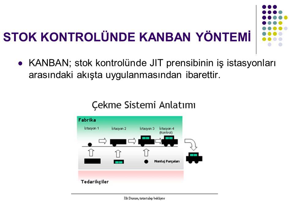 STOK KONTROLÜNDE KANBAN YÖNTEMİ KANBAN; stok kontrolünde JIT prensibinin iş istasyonları arasındaki akışta uygulanmasından ibarettir.