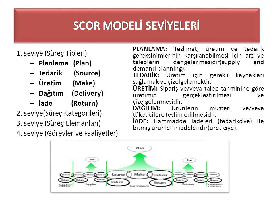 1. seviye (Süreç Tipleri) – Planlama (Plan) – Tedarik (Source) – Üretim (Make) – Dağıtım (Delivery) – İade (Return) 2. seviye(Süreç Kategorileri) 3. s