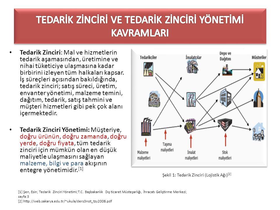 Tedarik Zinciri: Mal ve hizmetlerin tedarik aşamasından, üretimine ve nihai tüketiciye ulaşmasına kadar birbirini izleyen tüm halkaları kapsar. İş sür