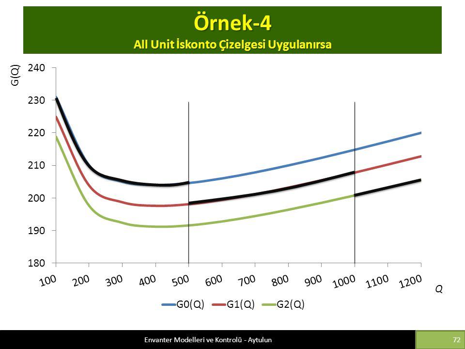 Örnek-4 All Unit İskonto Çizelgesi Uygulanırsa G(Q) Q Envanter Modelleri ve Kontrolü - Aytulun72