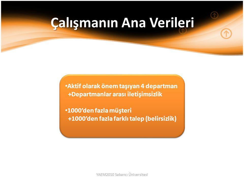 YAEM2010 Sabancı Üniversitesi Çalışmanın Ana Verileri Aktif olarak önem taşıyan 4 departman +Departmanlar arası iletişimsizlik 1000'den fazla müşteri +1000'den fazla farklı talep (belirsizlik) Aktif olarak önem taşıyan 4 departman +Departmanlar arası iletişimsizlik 1000'den fazla müşteri +1000'den fazla farklı talep (belirsizlik)