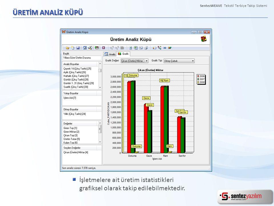 ÜRETİM ANALİZ KÜPÜ İşletmelere ait üretim istatistikleri grafiksel olarak takip edilebilmektedir. SentezWEAVE Tekstil Terbiye Takip Sistemi
